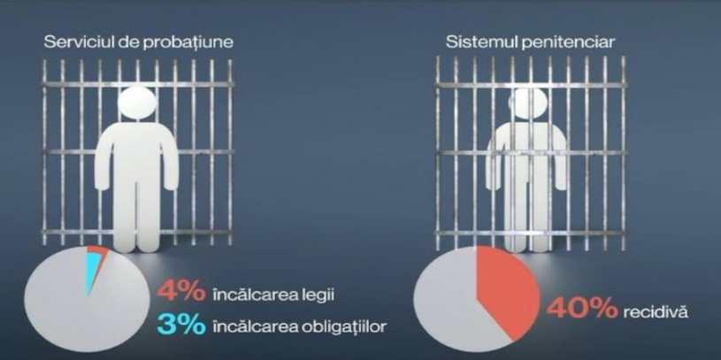 Video   Cat de pregatiti sunt detinutii de gratiere?